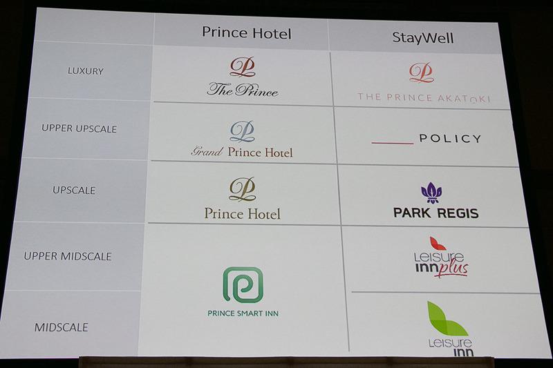 プリンスホテルのブランド構成