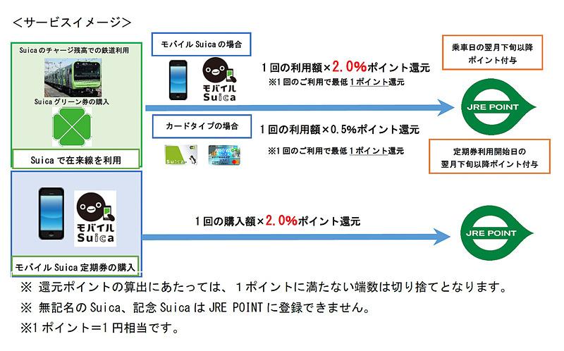 JR東日本はSuicaでJR東日本の鉄道を利用すると「JRE POINT」が貯まるサービスを10月1日から開始する