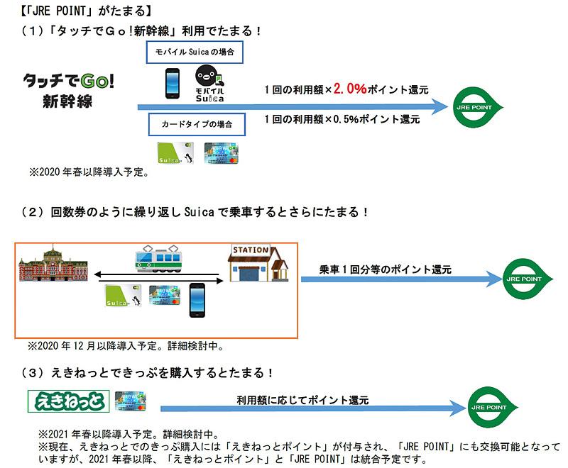 将来的には座席のアップグレードや新幹線・在来線特急に乗車できる特典チケットへの交換にも対応していく
