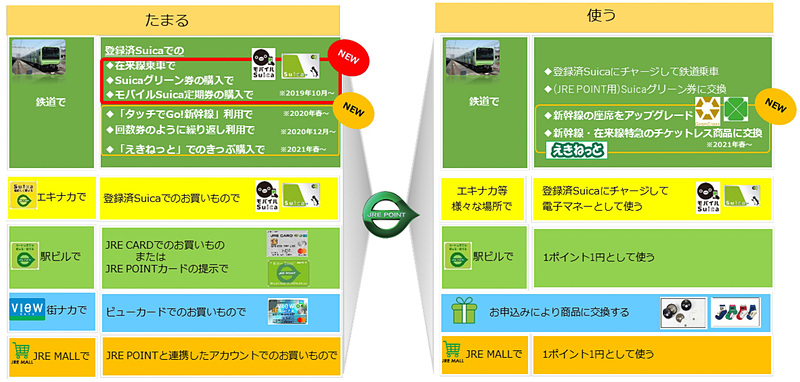 JRE POINTの利用イメージ