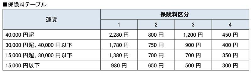 往路・復路それぞれの区間ごとに「保険料区分表」に定めた保険料区分に基づき「保険料テーブル」に記載の保険料を適用する