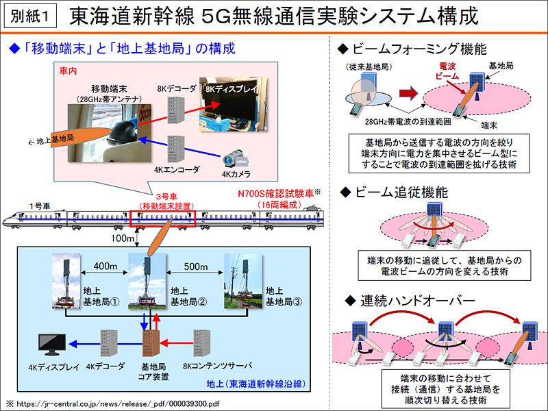 実験システムの構成