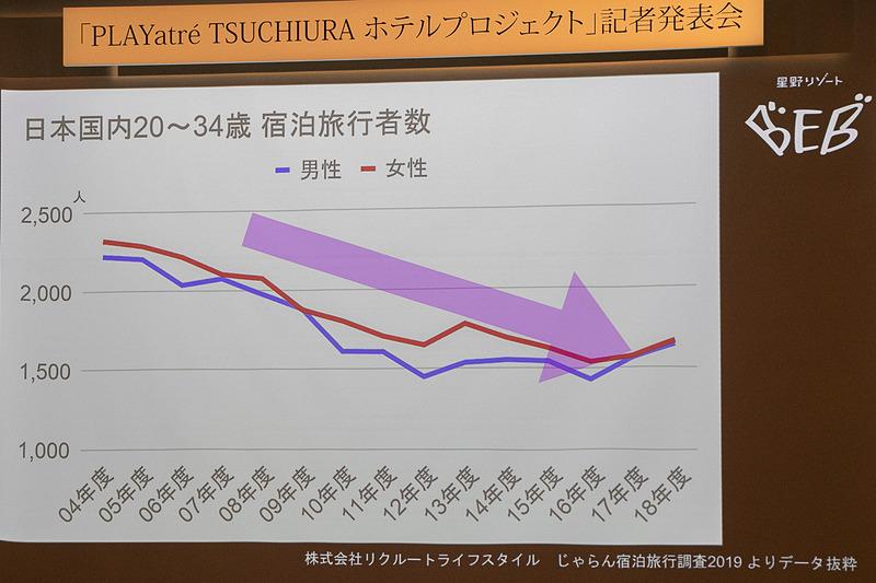 日本国内において20~34歳の宿泊旅行者数が減少している