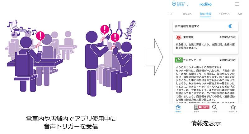 「街の情報」機能のイメージ