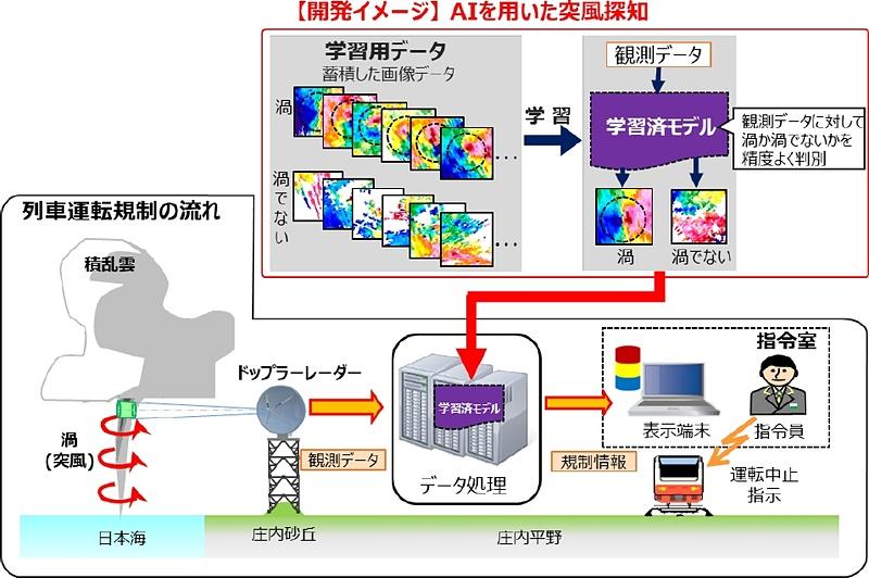 AIを用いた突風探知手法のイメージ