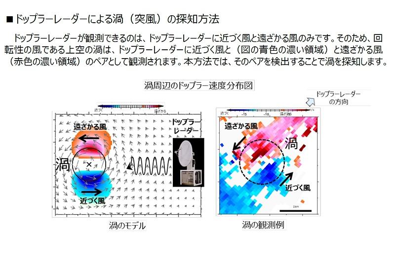 ドップラーレーダーによる突風の探知方法