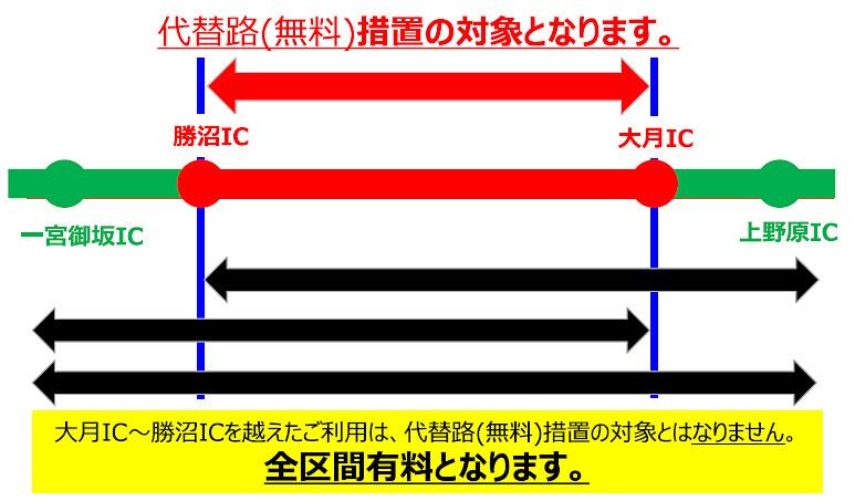 大月IC~勝沼ICを越えた利用は無料措置の対象外