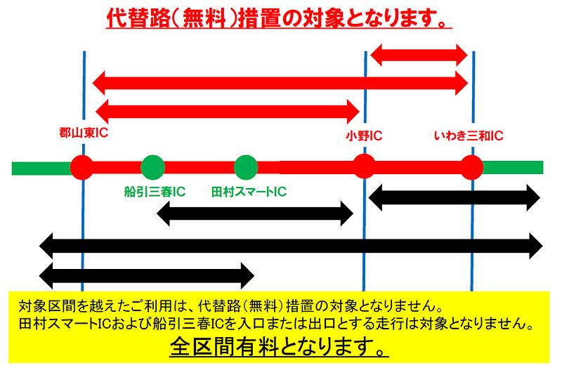 いわき三和IC~郡山東IC間を越えて通行する場合は対象外