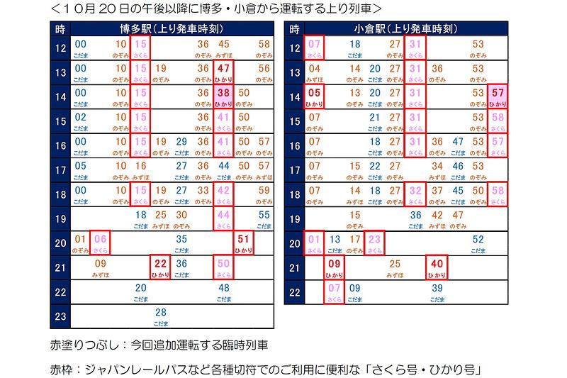 JR西日本はラグビーワールドカップ準々決勝が開催されることから翌日の10月20日に博多駅~新大阪駅で山陽新幹線の臨時列車を運行する