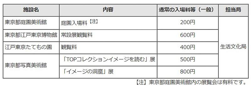 東京都は、即位礼正殿の儀に対しての慶祝事業の一環として、10月22日に美術館や庭園、動物園などの施設を無料開放する