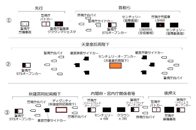 車列構成の模式図
