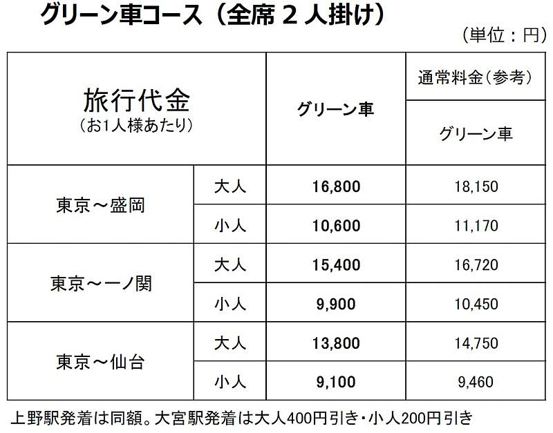 「グリーン車コース」料金例