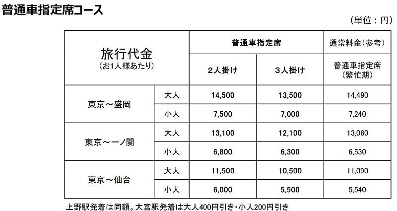 「普通車指定席コース」料金例