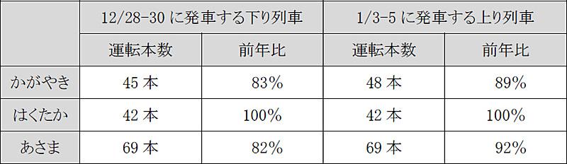 北陸新幹線の運転本数詳細 前年比較(定期列車+臨時列車)