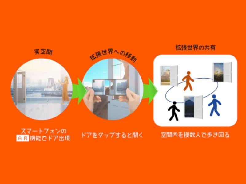 未来の社会見学プログラム「XR Door ~おもしろいほうの扉へ~」イメージ図