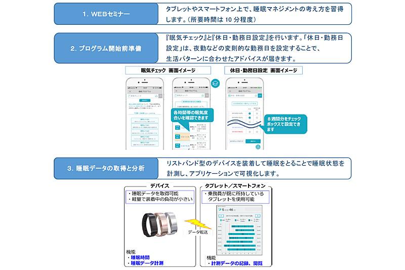 JR東日本が「睡眠改善システム」を導入