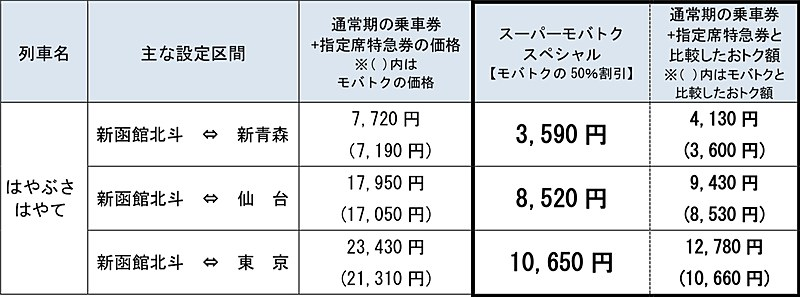「スーパーモバイルSuica特急券スペシャル」設定区間・料金