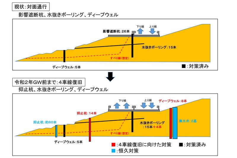 NEXCO東日本は対面通行規制中の上信越道 碓氷軽井沢IC~佐久IC間をゴールデンウィーク前までに4車線復旧するとの目標を発表した