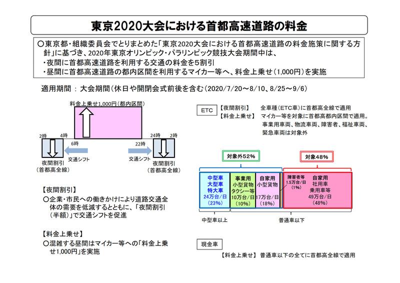 東京2020オリンピック・パラリンピック期間中の首都高料金上乗せと夜間割引が許可された