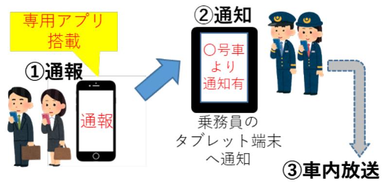 スマートフォンを使った痴漢防止対策システムのイメージ