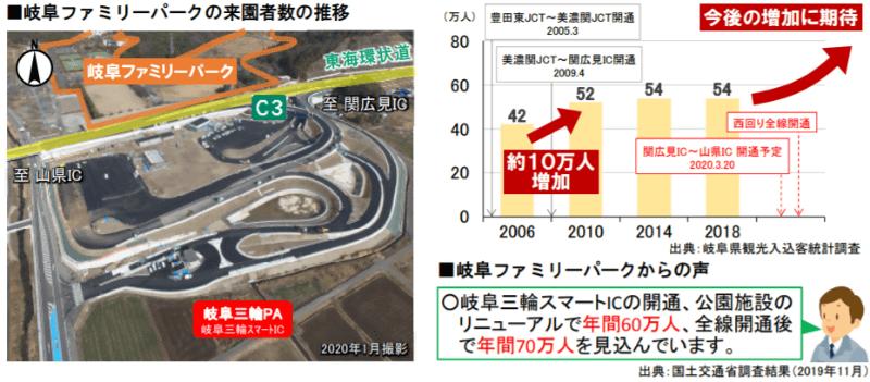 岐阜ファミリーパークの来園者数の推移