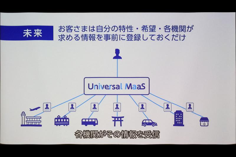 Universal MaaSのデータ連係のイメージ
