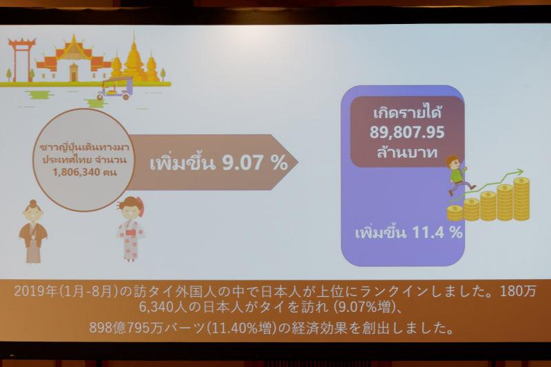 タイを訪れた日本人旅行者数は、2019年1~8月だけで180万人を超えた