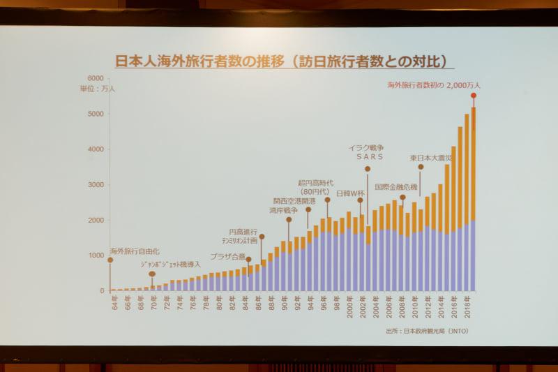 近年はインバウンドもそうだが、アウトバウンドの伸びも日本では大きくなってきている