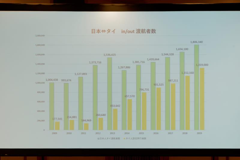 2019年の日本人のタイ旅行者数は180万人超。タイ人の訪日旅行者数も拡大している
