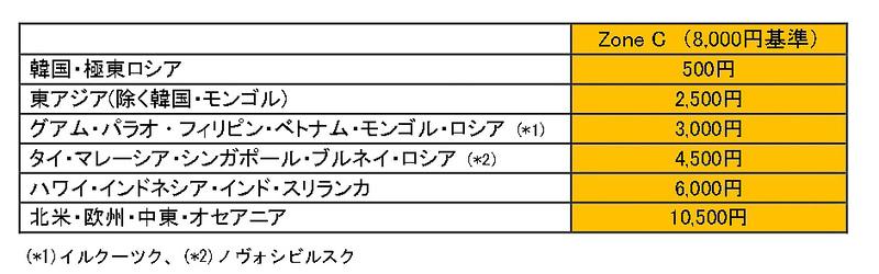 JALは2020年4月1日から5月31日までに発券する国際線航空券の燃油サーチャージを据え置く