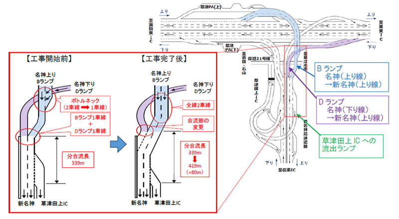 名神高速道路(E1)草津JCT Bランプ全線2車線化