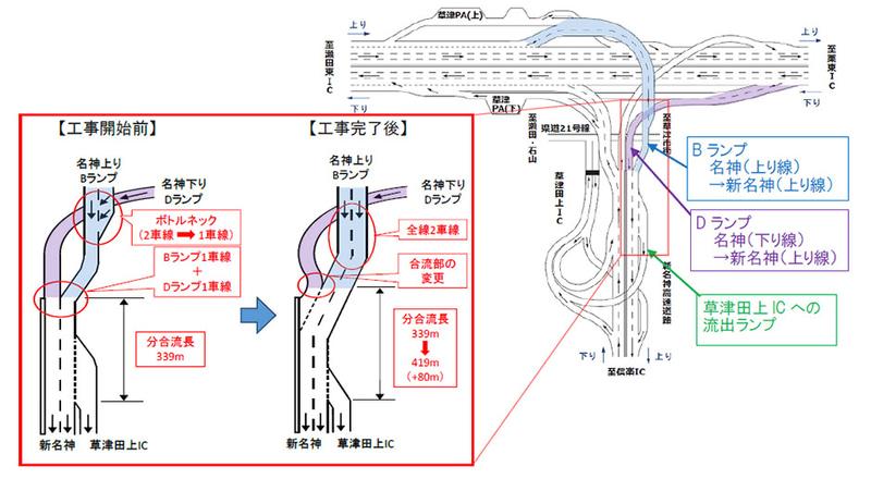 名神高速と新名神高速を結ぶ草津JCTをリニューアル。名神(上り)から新名神へ向かうBランプを全線2車線化する