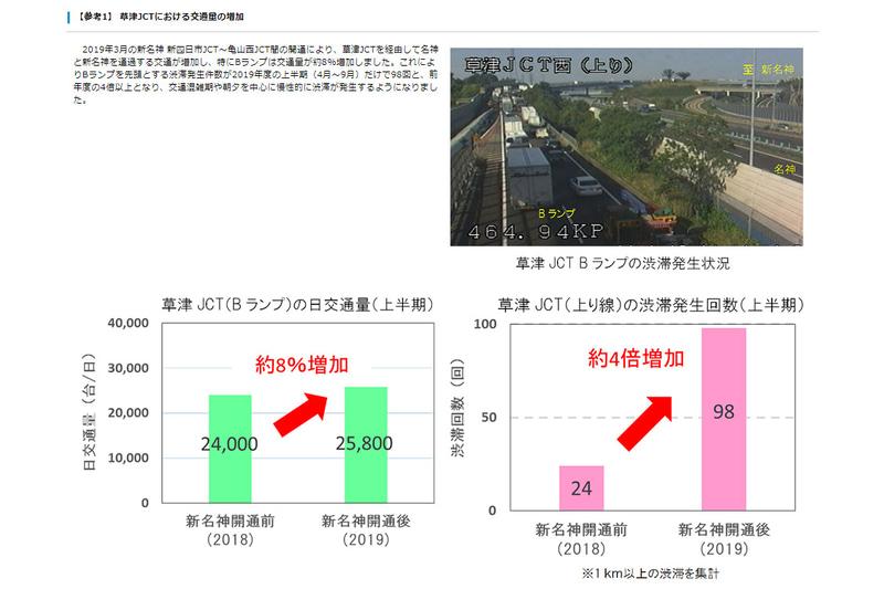 新名神 四日市JCT~亀山西JCT開通前後、草津JCTの交通量と渋滞発生件数