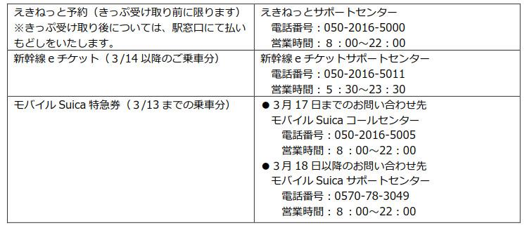 えきねっと予約、新幹線eチケット、モバイルSuica特急券の問い合わせ先