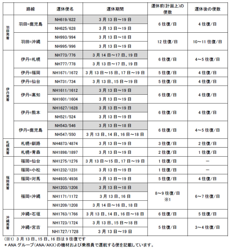 3月13日~19日の運休状況