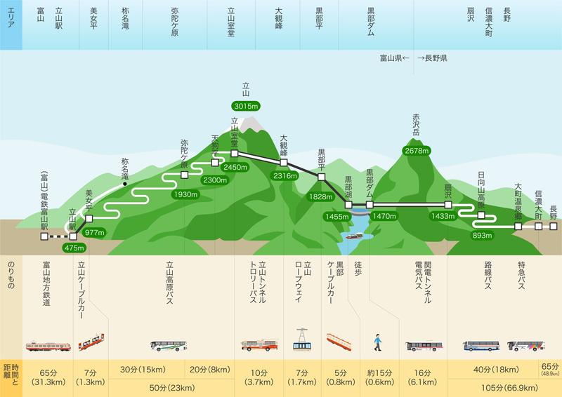 「立山黒部アルペンルート」路線図