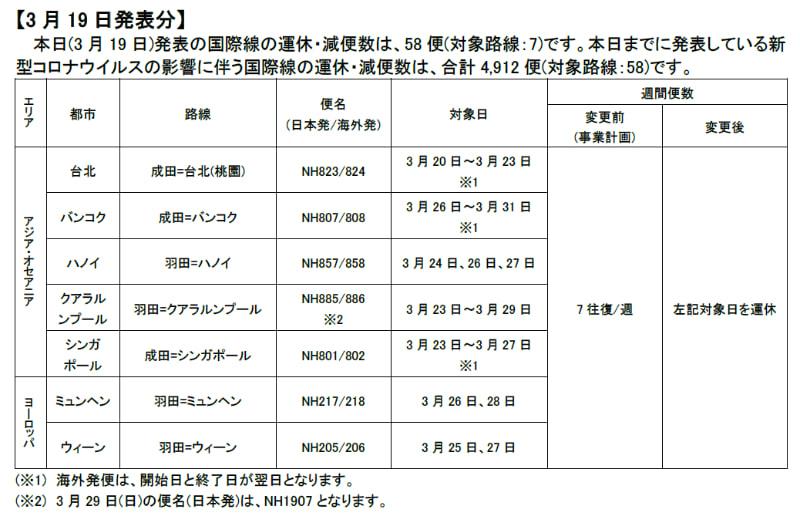 3月19日発表分