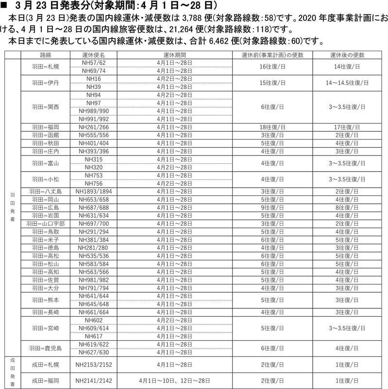 4月1日~28日の国内線の運休・減便