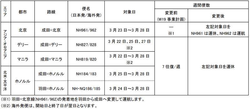 2019年冬季ダイヤの追加運休・減便