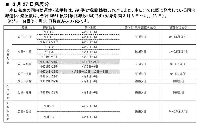 4月1日~6日の国内線運休・減便(3月27日発表分)