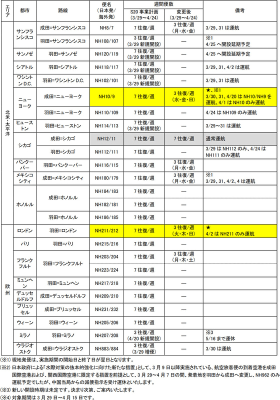 ANA国際線の3月29日~4月24日の運航計画(3月31日時点)