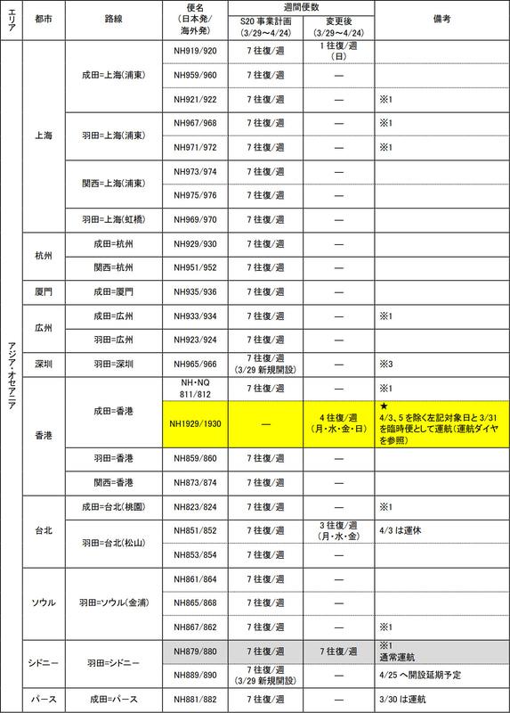 ANA国際線の3月29日~4月24日の運航計画(4月1日時点)