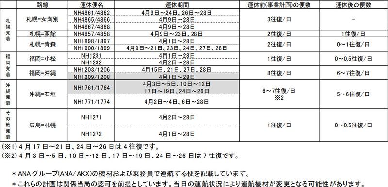 4月1日~28日の国内線の運休・減便(4月6日時点)