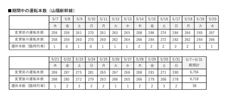 山陽新幹線の5月7日~31日の運行本数