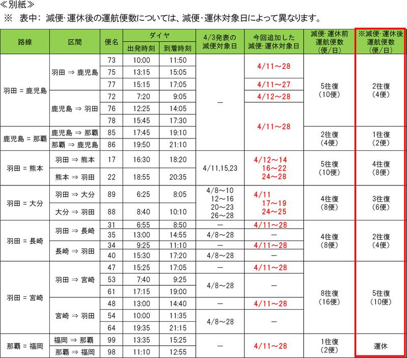 ソラシドエアの運休/減便(4月8日時点)