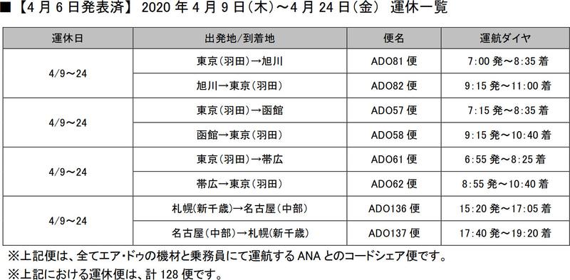 4月24日までの運休便(4月6日発表分)