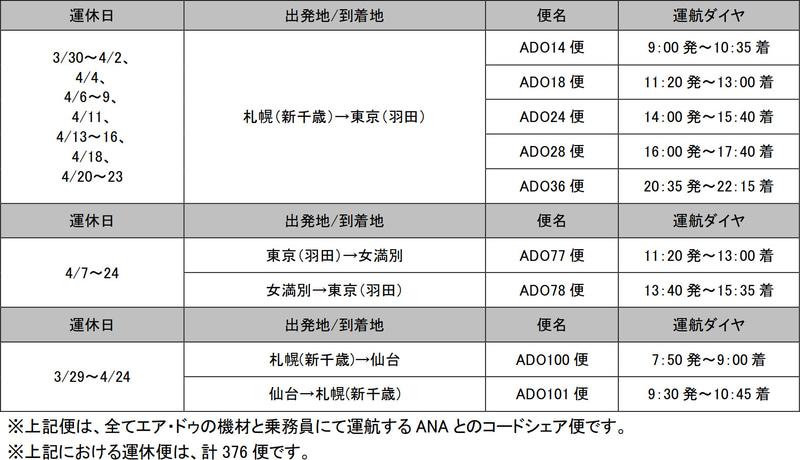 4月24日までの運休便(3月24日日発表分)