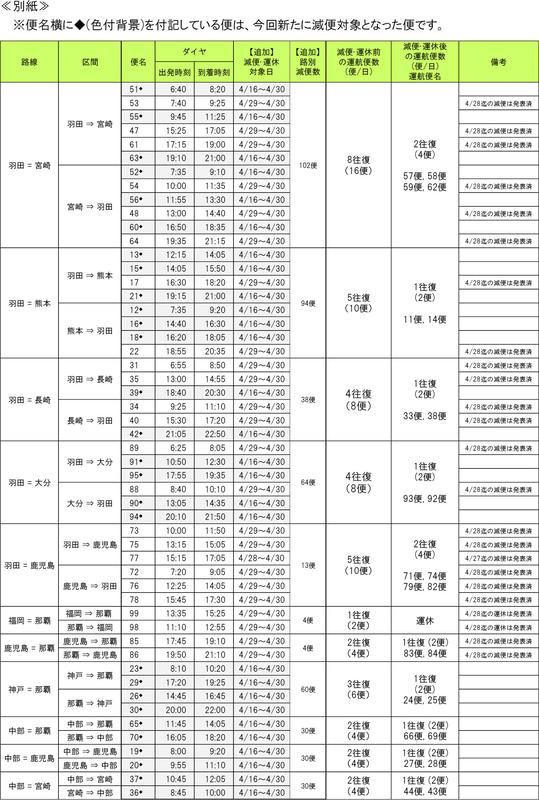 ソラシドエアの運休/減便(4月13日発表分)