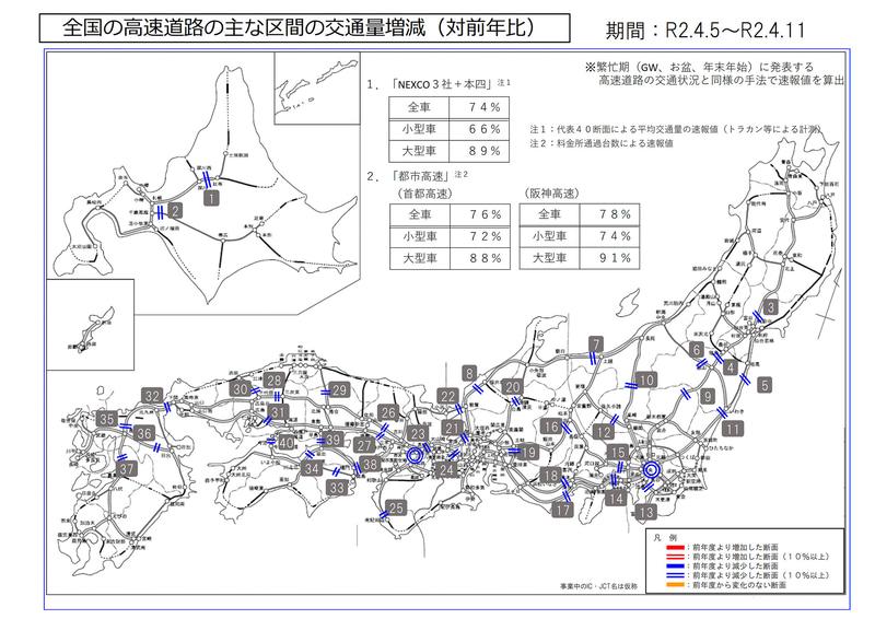 国土交通省は全国ならびに4都市圏の高速道路における交通量増減を公表