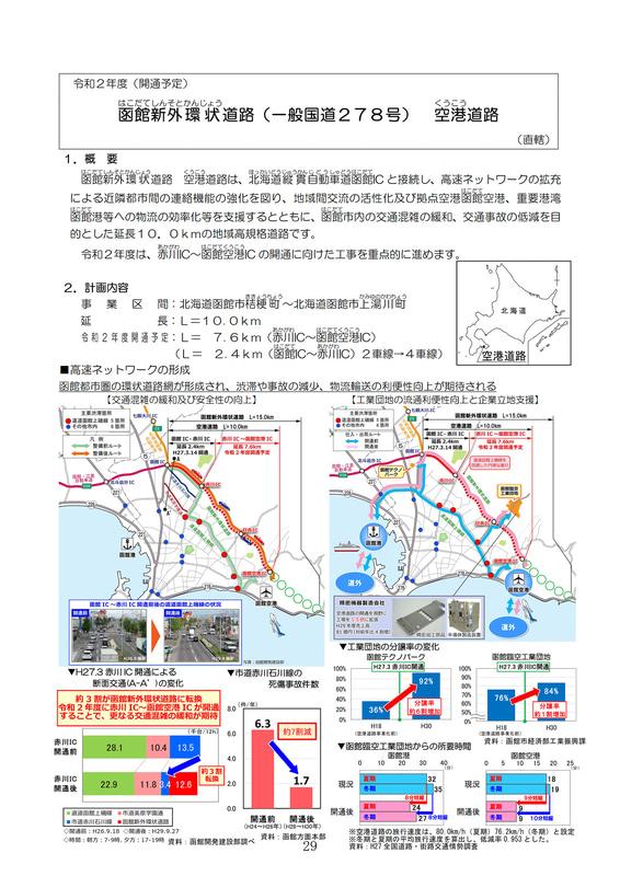 函館新外環状道路 空港道路